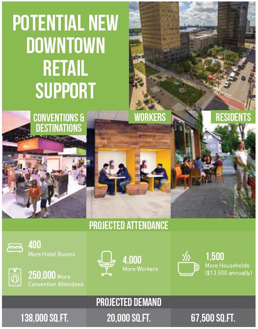 Potential Downtown Toledo Retail