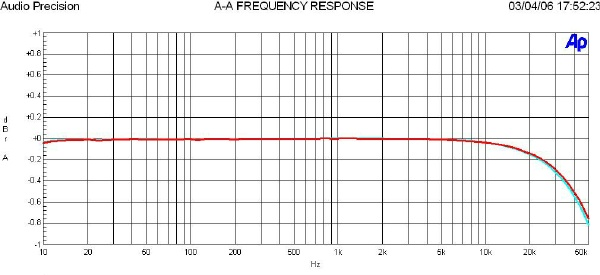 A typical analog frequency response plot showing the extended performance beyond 20kHz.