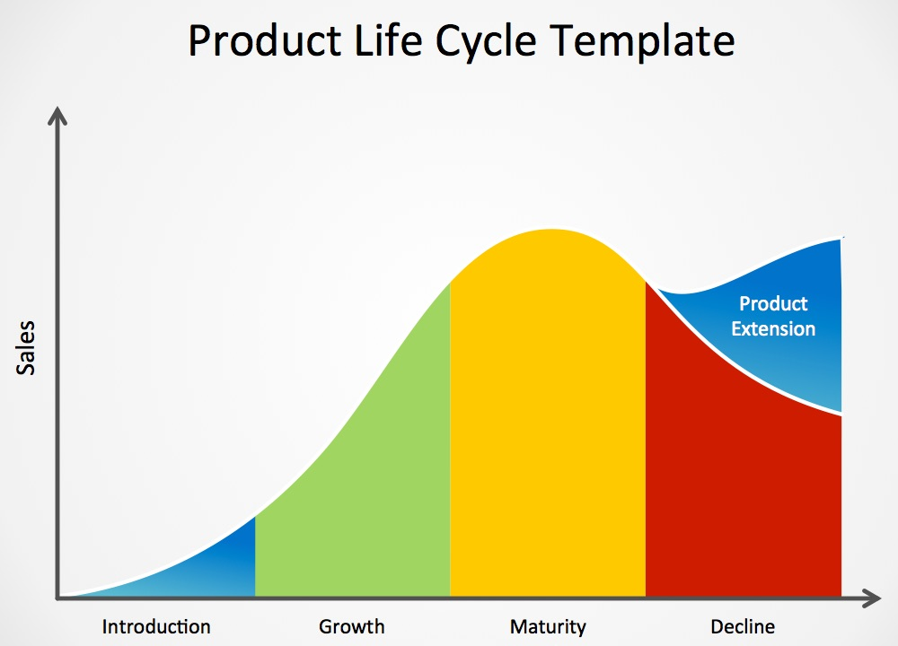 Understanding Product Life Cycles And What They Mean To You