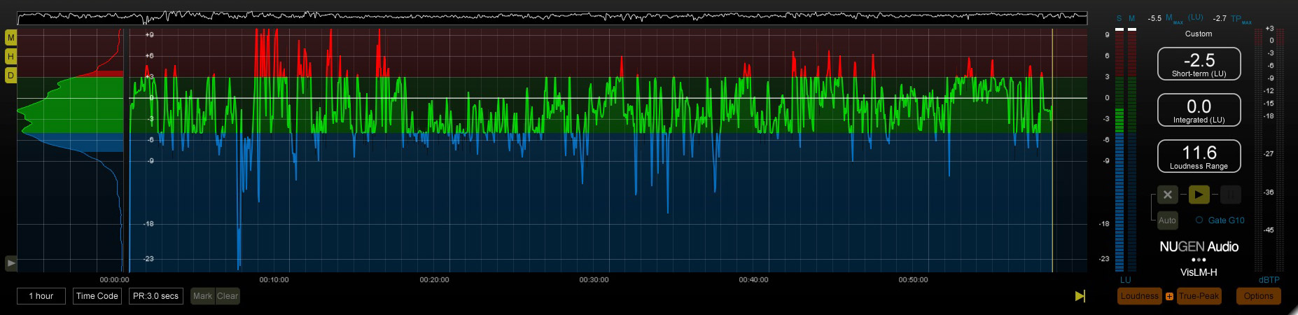 The Grand Tour Ep 2 Loudness Plot for the full program - Click image to see a larger version