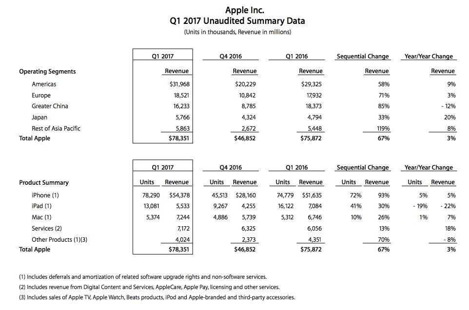 Apple Q1 2017 Report Summary