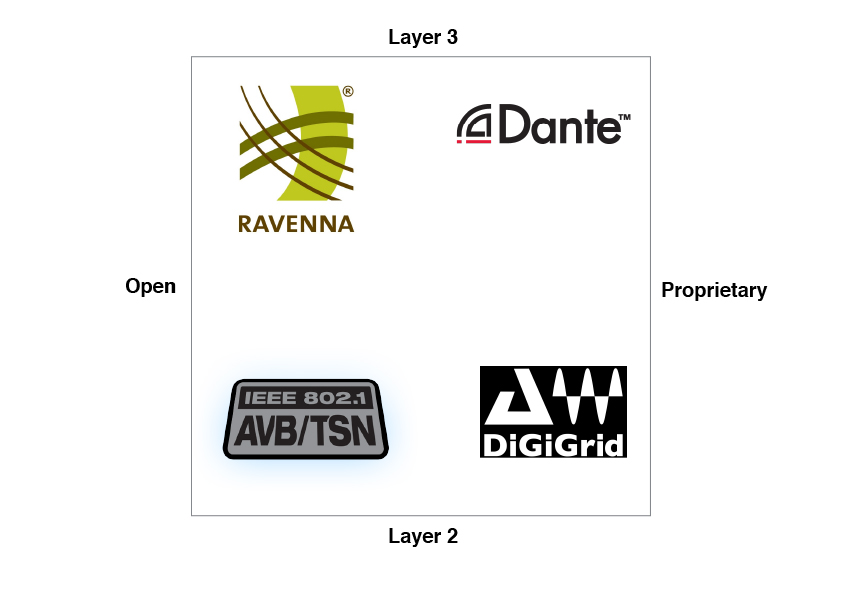 Diagram showing AoIP products in terms of Layer 2 or 3 and open vs proprietary
