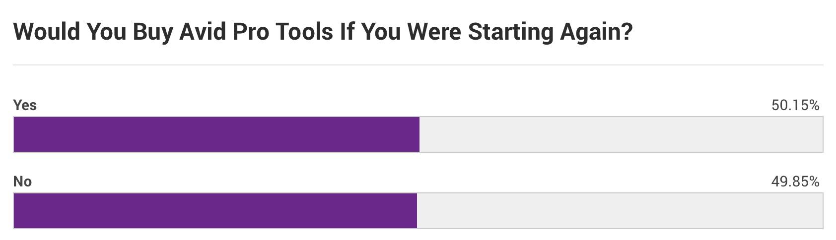 Pro Tools Buying Survey 2017