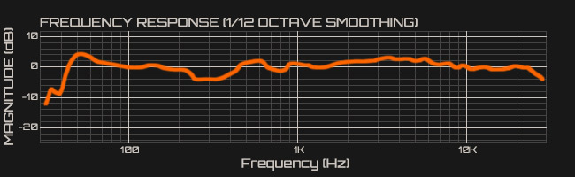 Fig-36-Adam-S3XV-Frequency-response-with-1-12-octave-smoothing.jpg