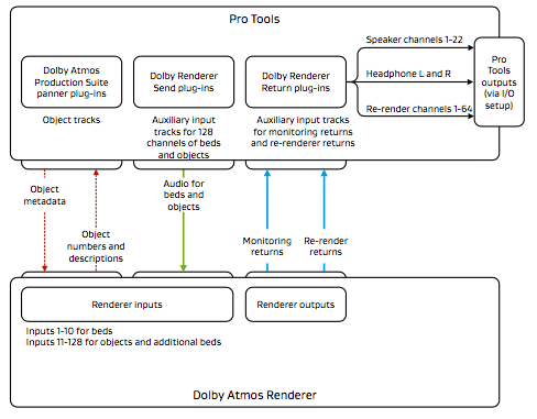 Dolby Atmos Renderer Signal Flow