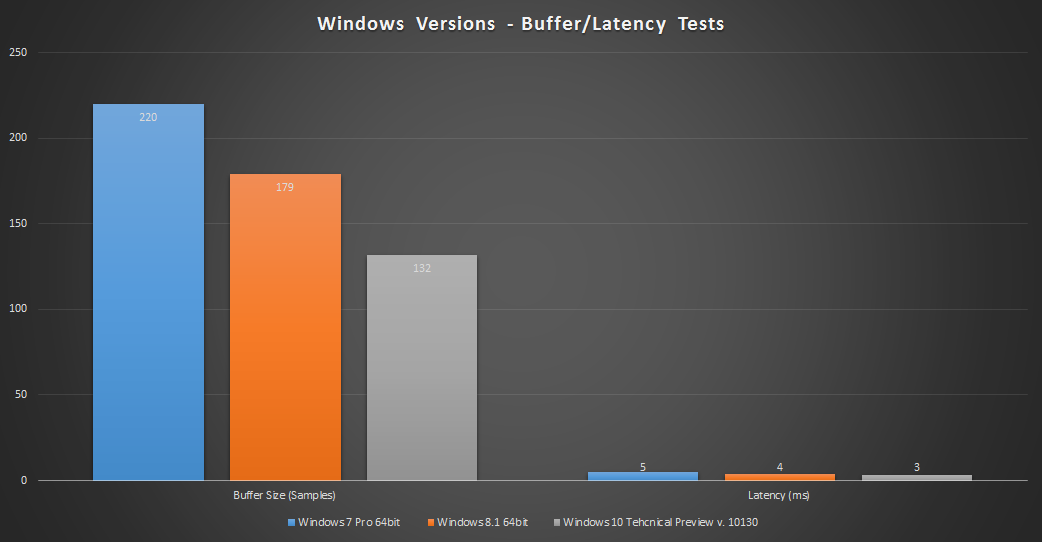Windows 10 Performance Test For Pro Audio With Benchmarks