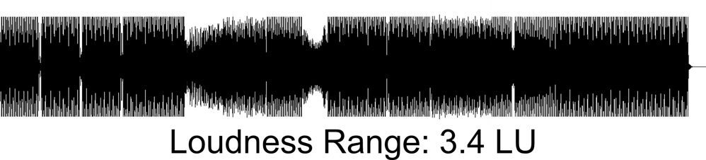 Waveform of a track with a Loudness Range of 3.4 LU