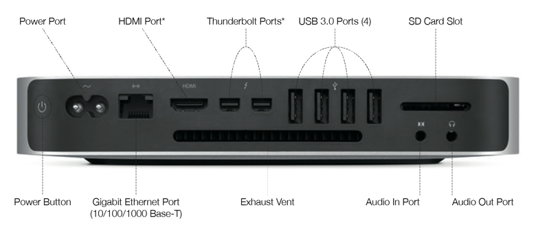 Late 2014 Mac Mini  Connectivity