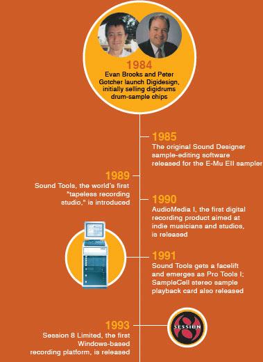 Digidesign-timeline-1984-to-1993