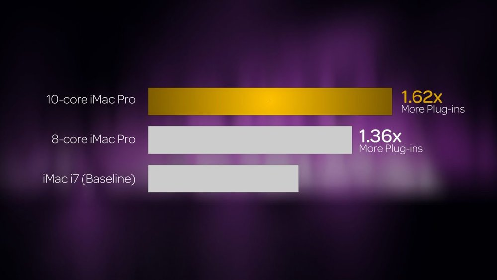 Pro Tools 12.8.3 performance impriovement with an iMac Pro