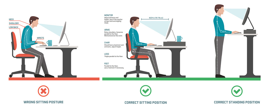 The correct posture when sitting or standing at a computer workstation