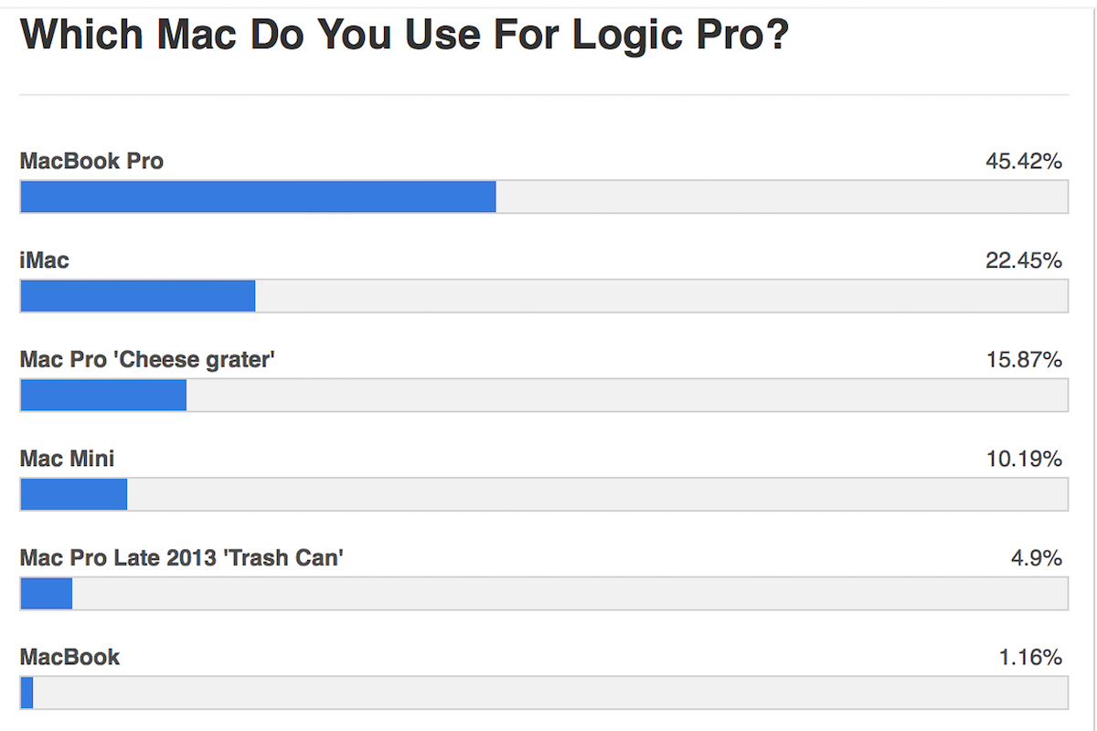 an infograph showing results of a poll asking what kind of mac logic pro users prefer for digital music production