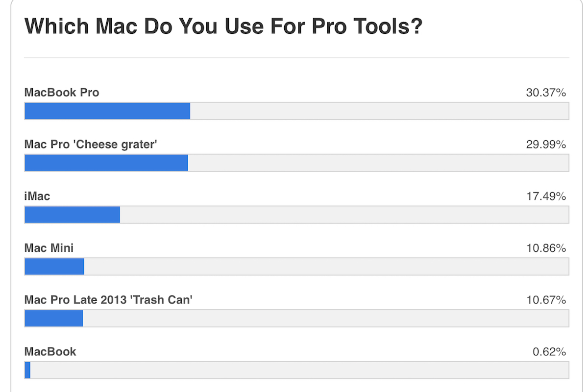 an infograph showing results of a poll asking what kind of mac pro tools users prefer for digital music production and audio post production