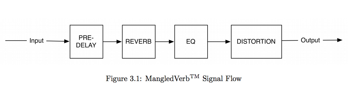 an illustration that shows the audio signal flow of the mangledverb reverb plugin by eventide