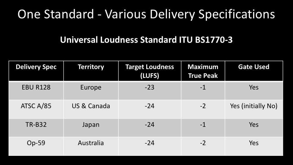 One Standard - Various Delivery Specifications