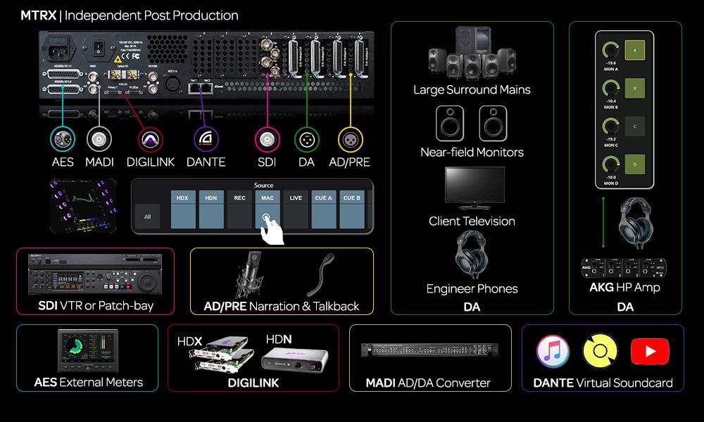 Avid-MTRX-Independent-Audio-Post-Production.jpg