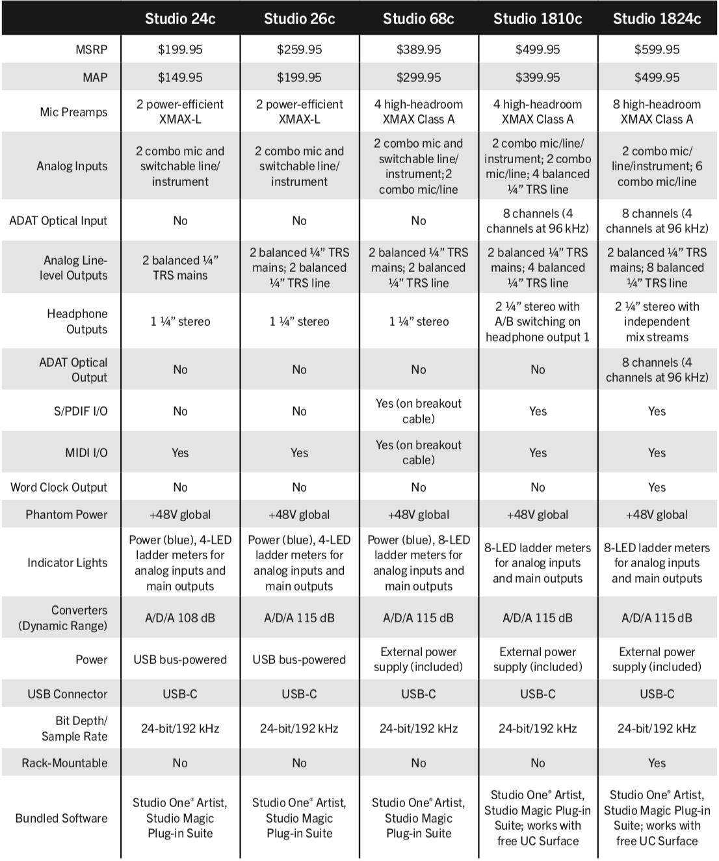 PreSonus USB-C Series Interfaces Pricing.png