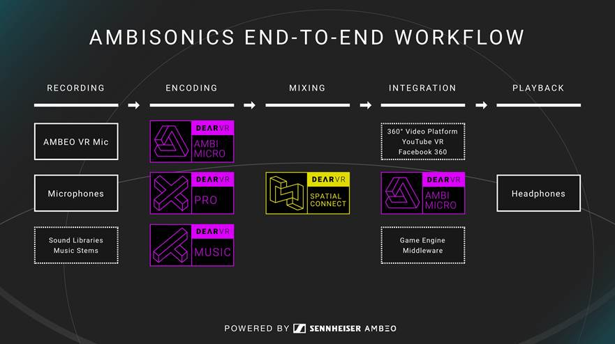 Typical Ambisonics Production Workflow