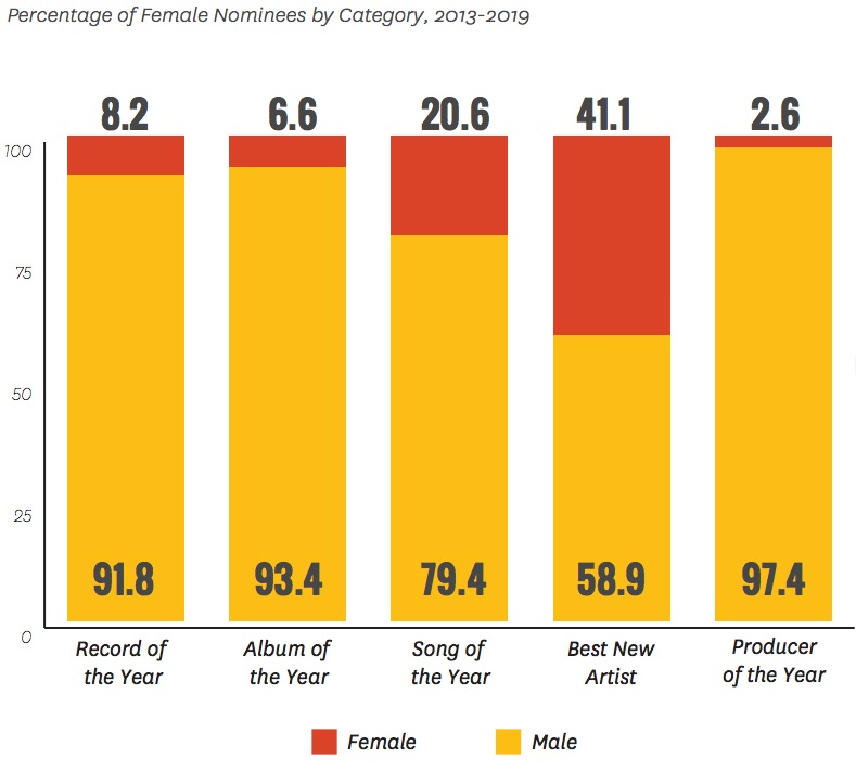 Percentage of female nominees by category for Grammys 2013 to 2019 from the  Inclusion in the Recording Studio  report