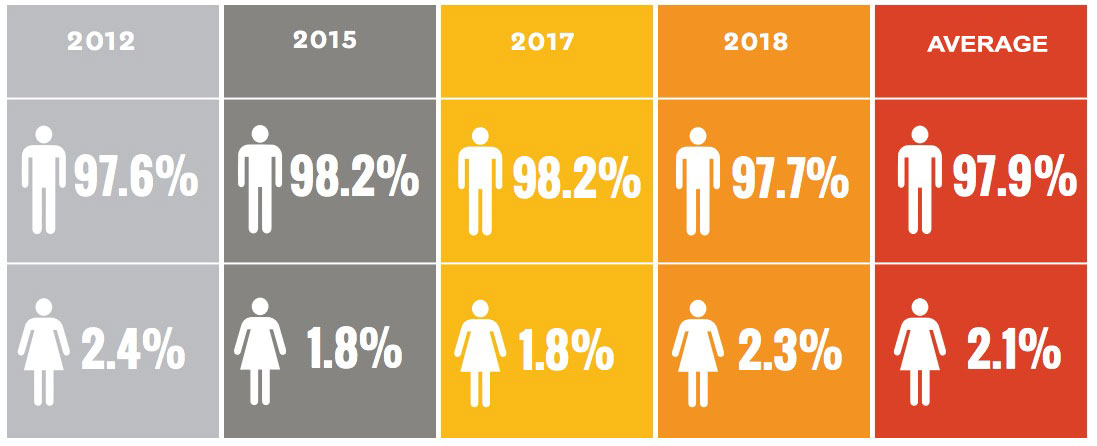 Proportion of female producers working in the music industry from the  Inclusion in the Recording Studio  report