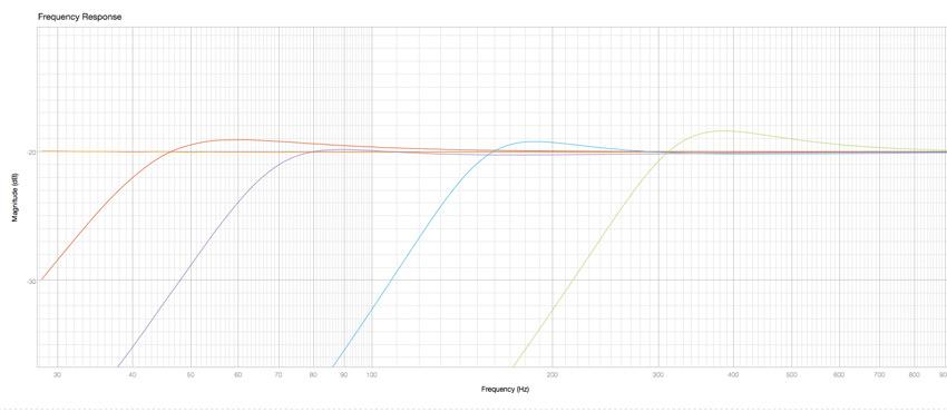 BAE 1073MPF HPF Curves