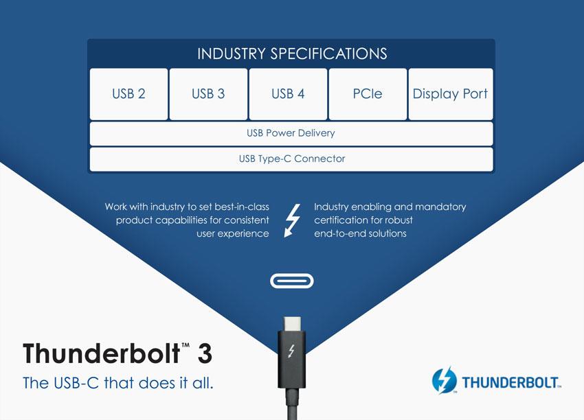 Thunderbolt 3 Diagram