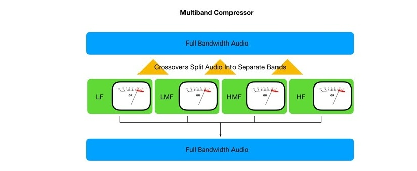 Multiband Compressor diagram