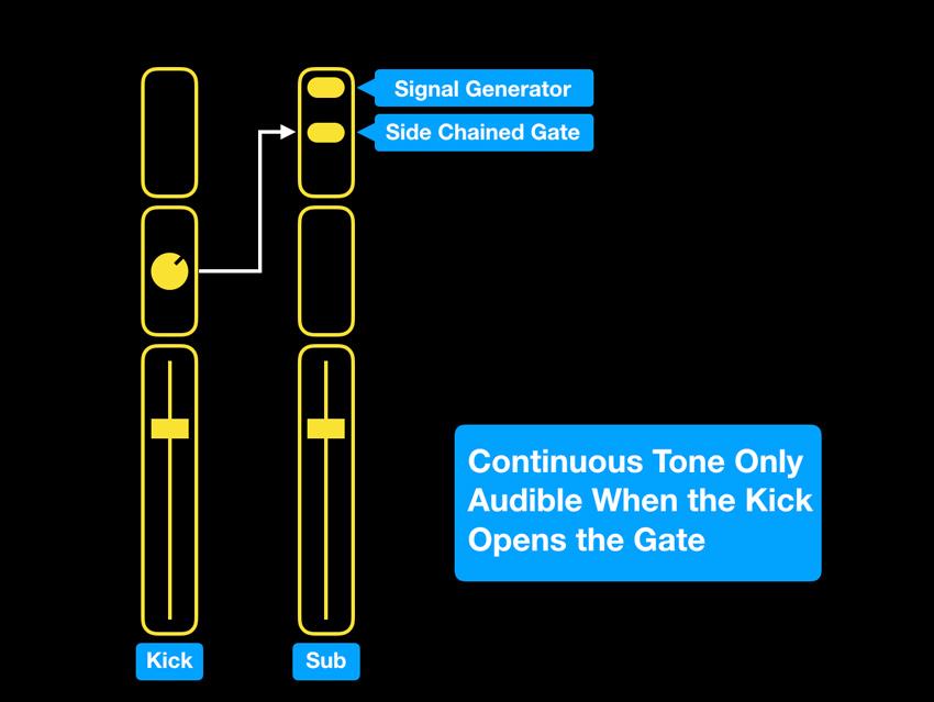 Sub Tone Kick Trick Diagram