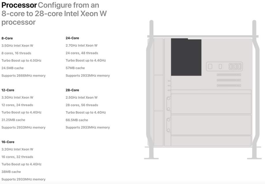 Mac Pro 7,1 Processor Configurations