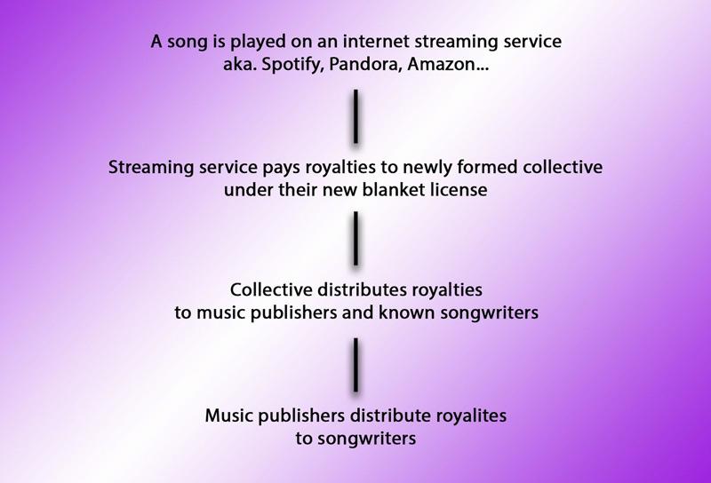 Music Modernization Act payment flow.