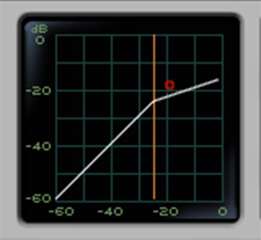 Transfer Curve 1