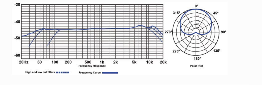 Frequency response and polar response for the Lauten Audio LS-208 microphone