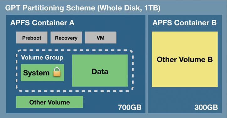 APFS Drive Formatting Layout