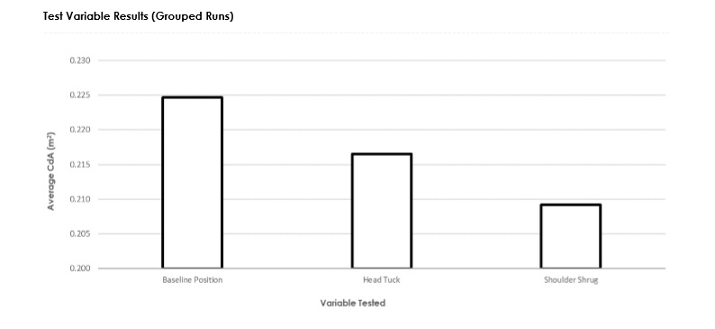 Three test runs were used to assess Nick's baseline CdA value. Two test runs were used to evaluate each of the position variables.