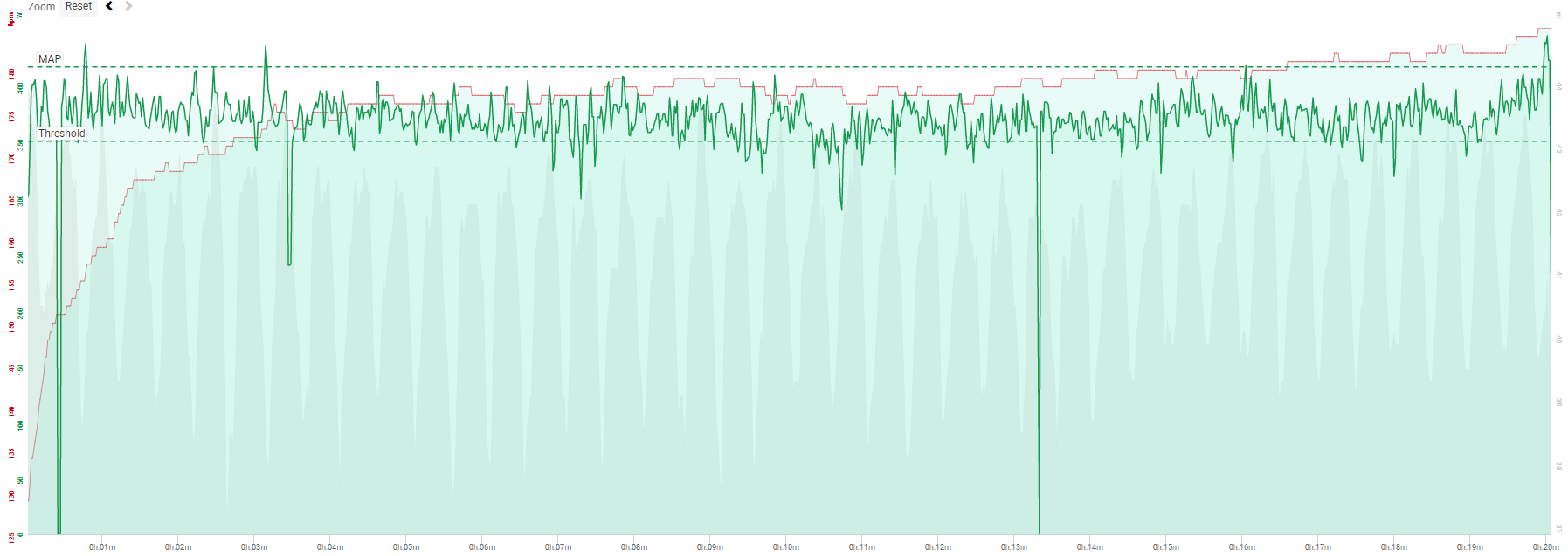 Jordy's best 20 minute power,recorded in November 2016, performed on his TT bike. Jordy average power output was 369 Watts for 20 minutes, equivalent to 89% of his MAP.