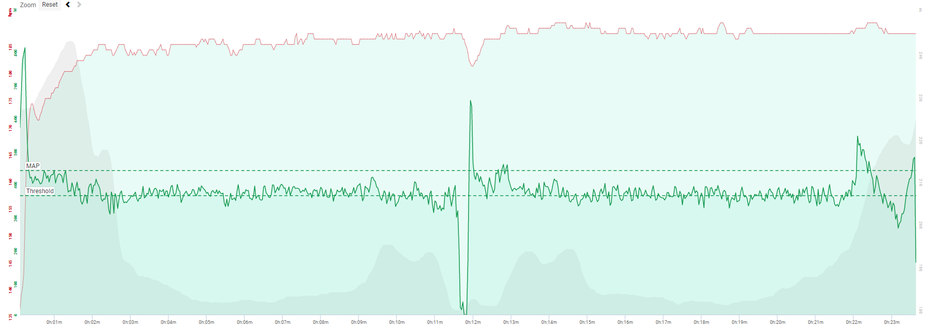 Wangaratta individual time trial, August 2017. Jordy recorded 371 Watts for a duration of 23:30.