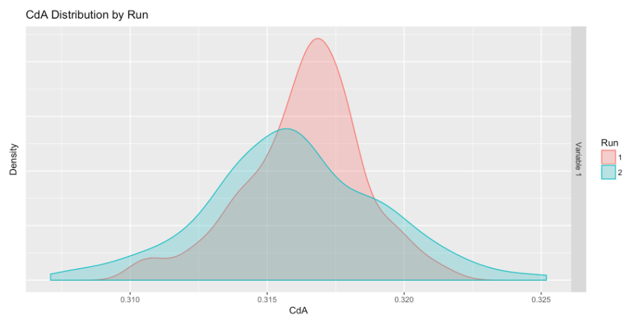 Baseline CdA density plot for the regular road position. An average CdA of 0.316 m^2 was recorded.