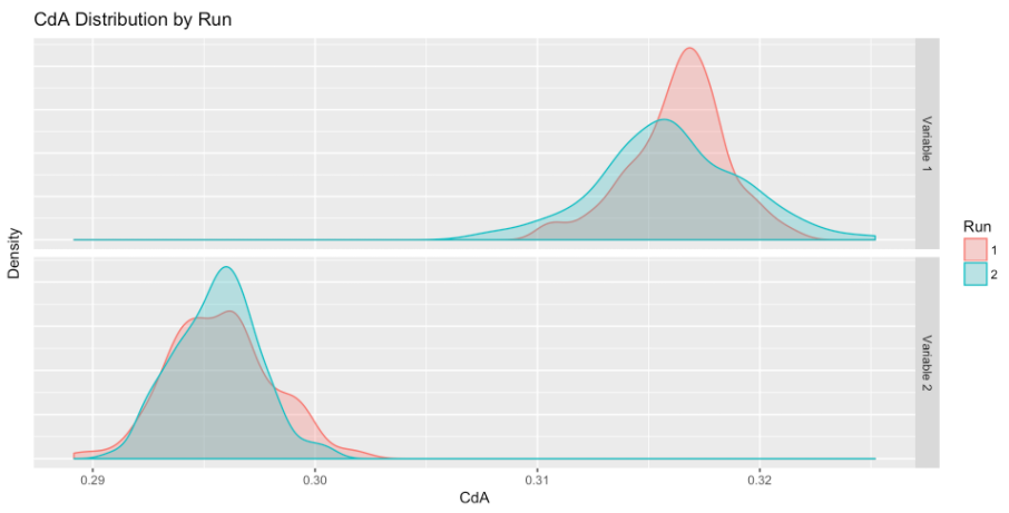 CdA density plot for the regular road position (Variable 1)vs the hands in the drops riding position (Variable 2). The hands in the drops position results in a substantial improvement in aerodynamic efficiency.