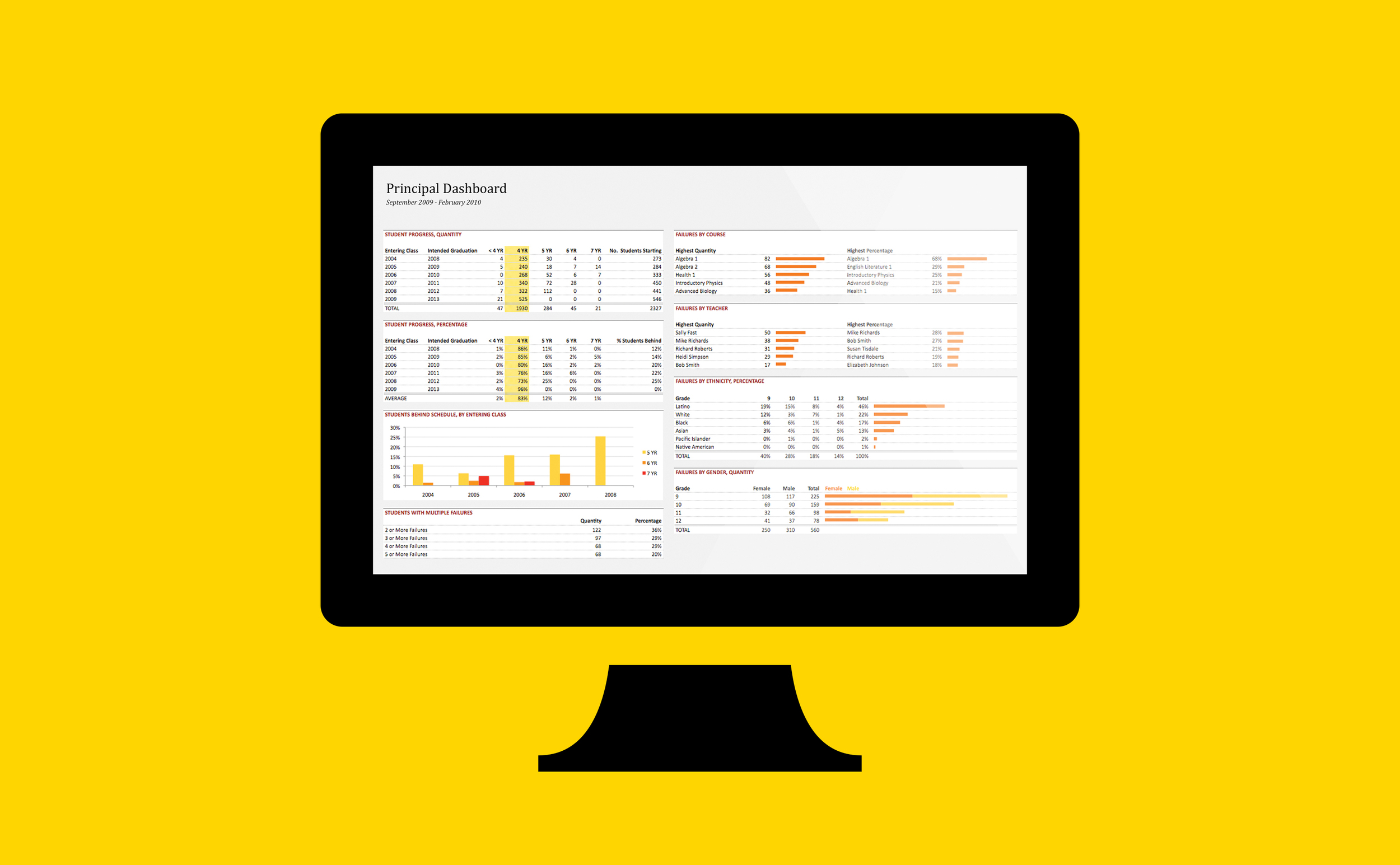 Management Reporting + Dashboard Design