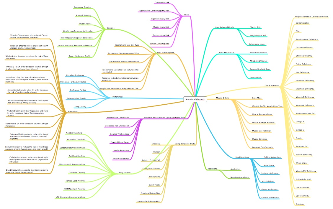 Nutritiona Genomix Mind Map
