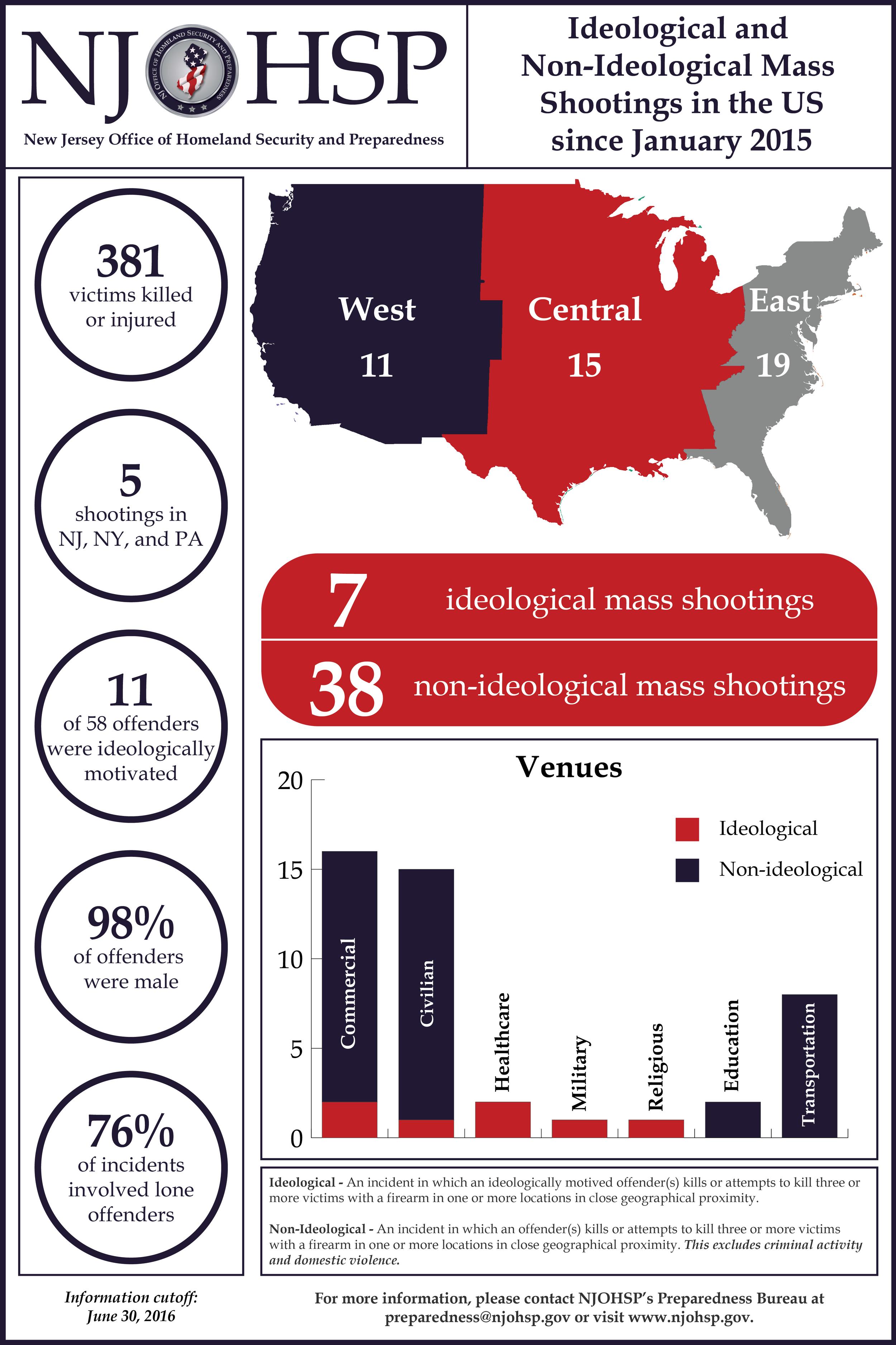 Mass Shootings - Jan 15 to June 16_Jan 15 to June 16_Jan 15 to June 16.png