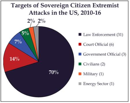 Sovereign Citizen Extremists