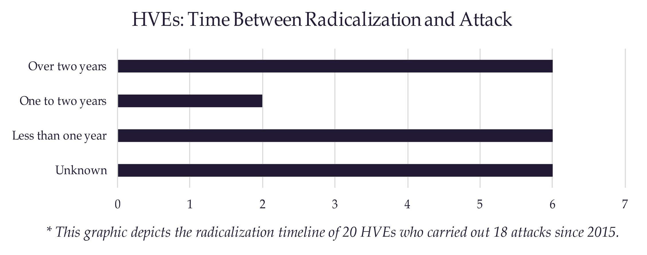 HVEs: Radicalization Timeline and Trends