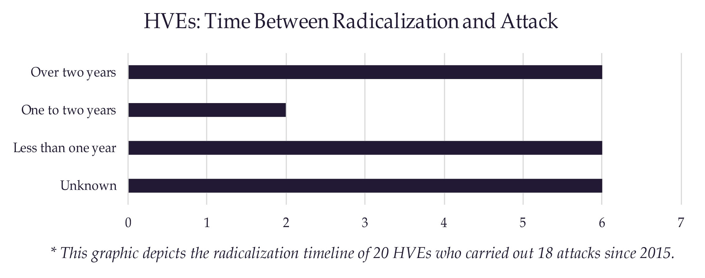 HVEs: Radicalization Timeline and Trends