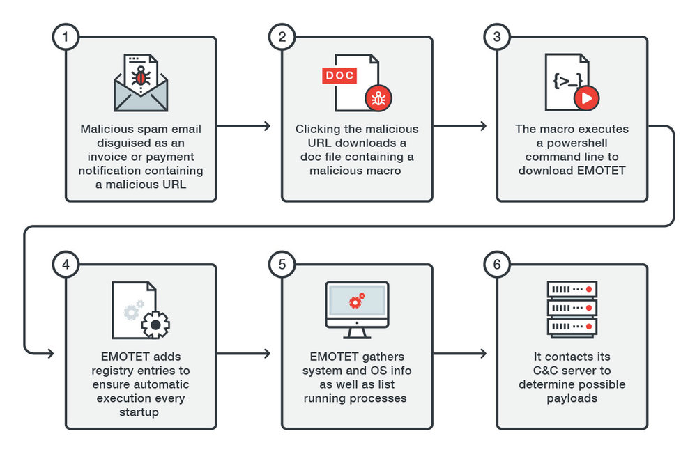Emotet, the Threat that Keeps on Giving