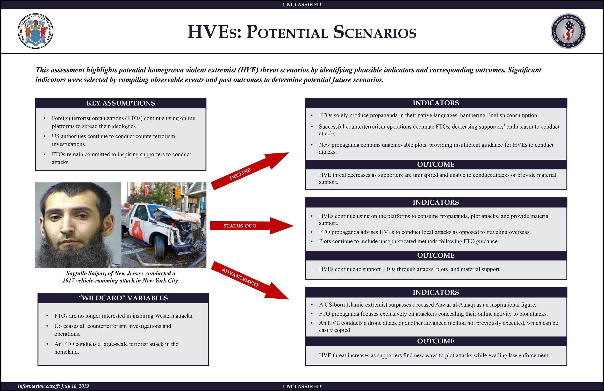HVEs Potential Scenarios.jpg