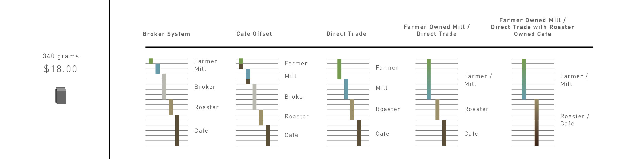 Monetary distribution within different systems of trade. This graphic was one of the first in order to shed light on how well established hierarchies skim profit from the farmers. This graphic illustrates 5 systems that are popular in the current coffee trade.