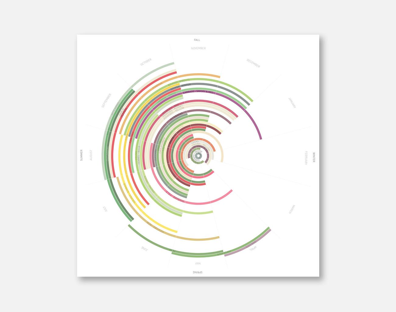 seasonal-vegetable-chart-sw-bc_flat.jpg