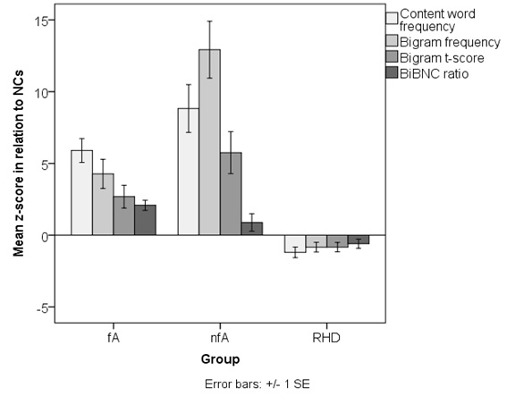Results from the study using the FLAT. Bars represent results for each group (fA: fluent aphasia; nfA: non-fluent aphasia; RHD: Right-hemisphere damage) in relation to the control group, e.g. positive values mean that in interviews the group produced more frequent or strongly collocated forms than controls. We found significant increases for the aphasia groups for both content words and two-word combinations (bigrams; three related variables for measuring frequency/collocation strength), and non-significant decreases for the RHD group.
