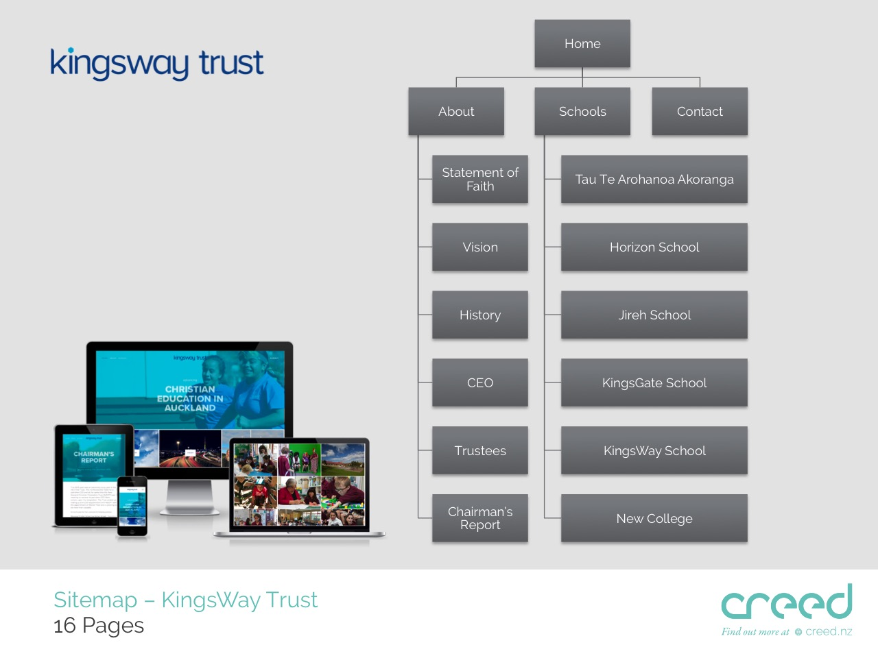 KingsWay Trust